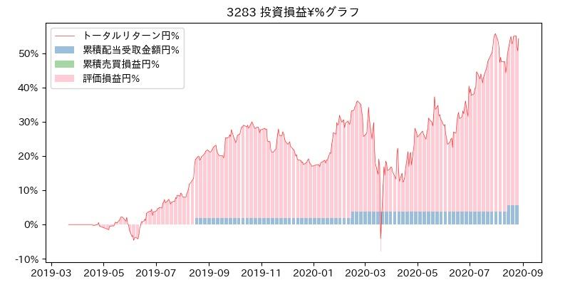 3283 投資損益¥%グラフ