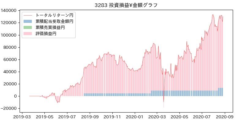 3283 投資損益¥グラフ