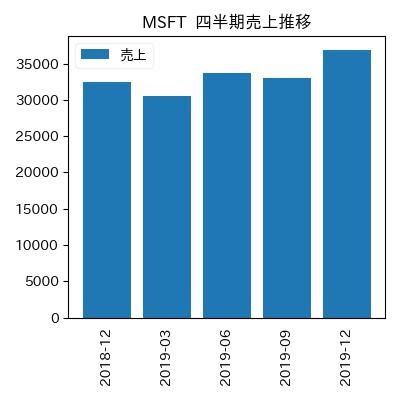 MSFT 四半期売上推移