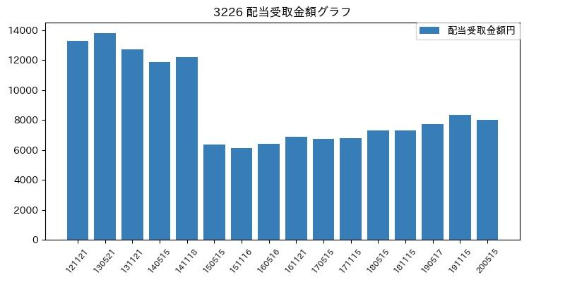 3226 配当受取金額グラフ