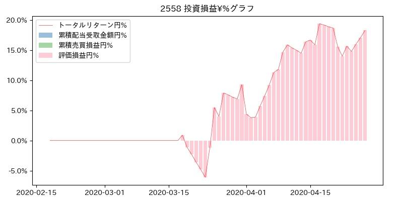 2558 投資損益¥%グラフ