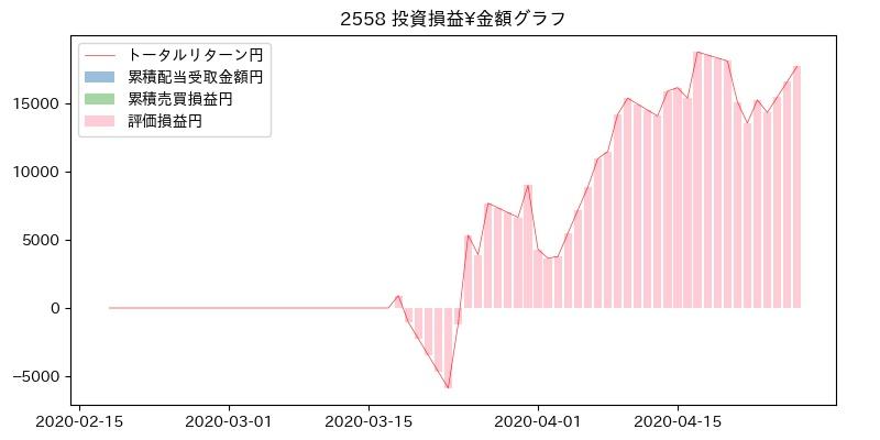 2558 投資損益¥グラフ