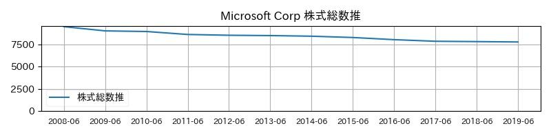 Microsoft Corp 株式総数推移