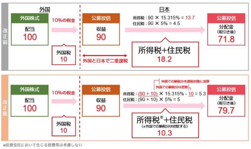 二重課税調整制度イメージ