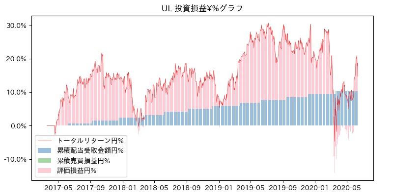 UL 投資損益¥%グラフ