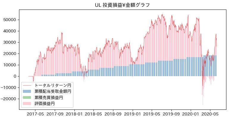 UL 投資損益¥グラフ