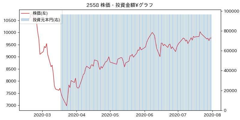 2558 株価・投資金額¥グラフ