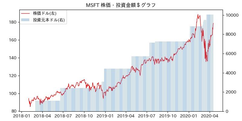 MSFT 株価・投資金額$グラフ