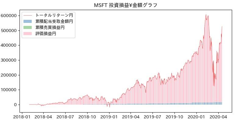 MSFT 投資損益¥グラフ