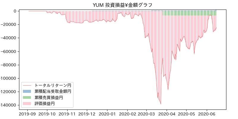 YUM 投資損益¥グラフ