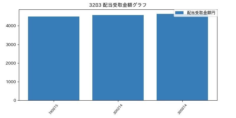 3283 配当受取金額グラフ