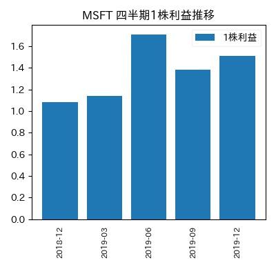 MSFT 1株利益