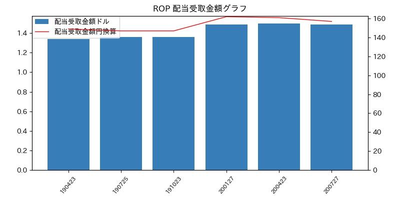ROP 配当受取金額グラフ