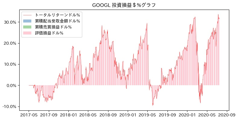 GOOGL 投資損益$%グラフ
