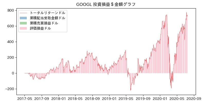 GOOGL 投資損益$グラフ