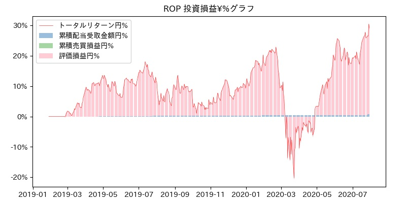 ROP 投資損益¥%グラフ
