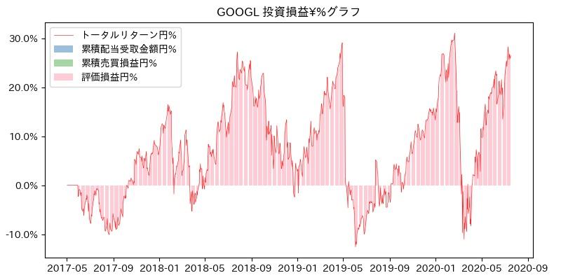 GOOGL 投資損益¥%グラフ