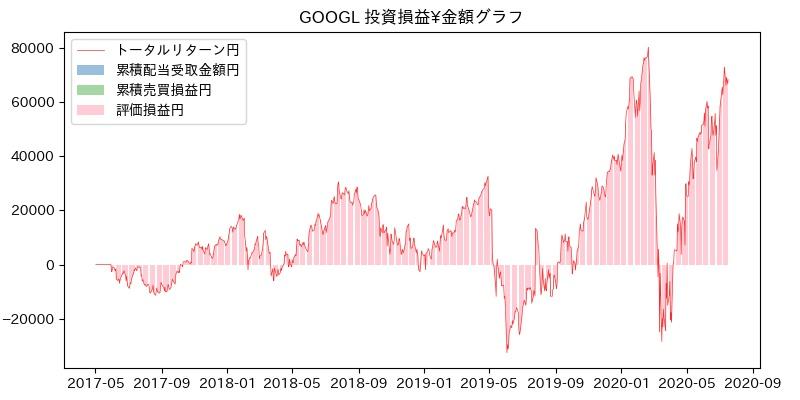 GOOGL 投資損益¥グラフ