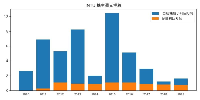 INTU 株主還元推移