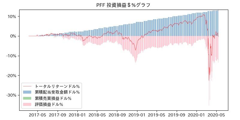 PFF 投資損益$%グラフ