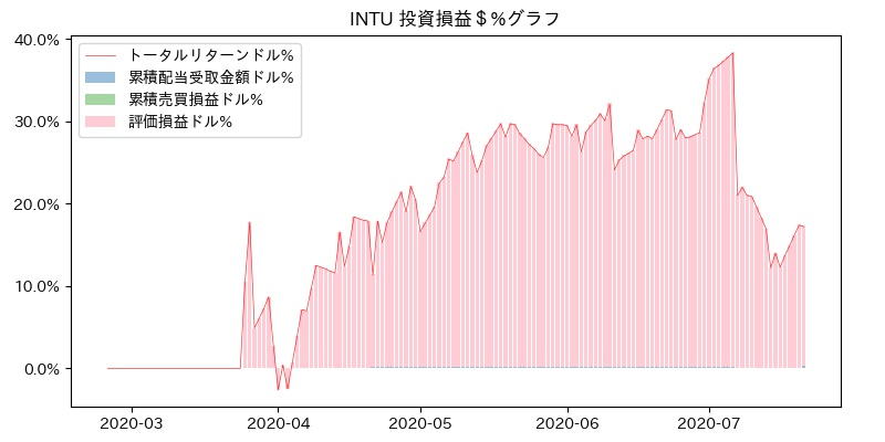 INTU 投資損益$%グラフ