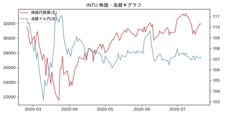 INTU 株価・為替¥グラフ