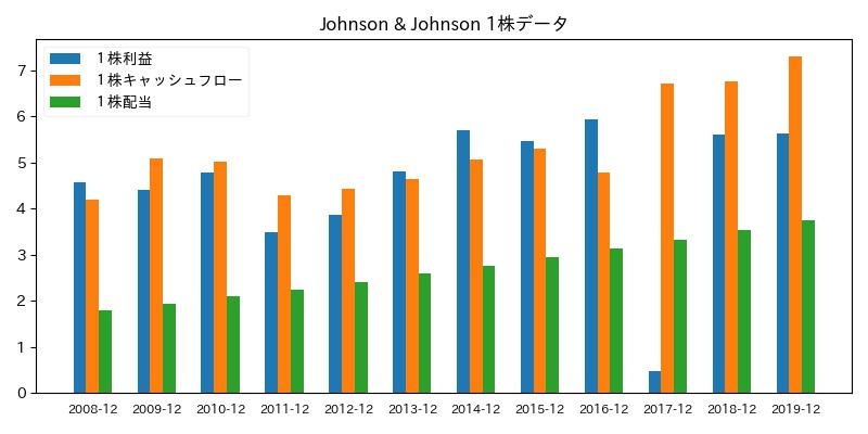 Johnson & Johnson 1株データ
