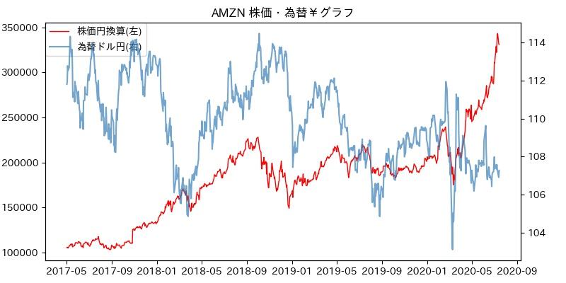 AMZN 株価・為替¥グラフ