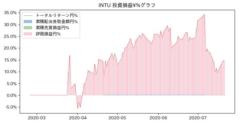 INTU 投資損益¥%グラフ