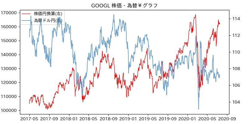 GOOGL 株価・為替¥グラフ