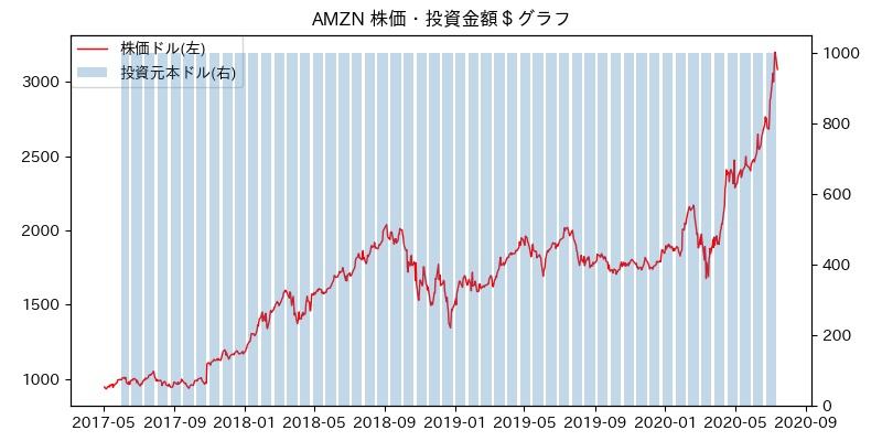 AMZN 株価・投資金額$グラフ