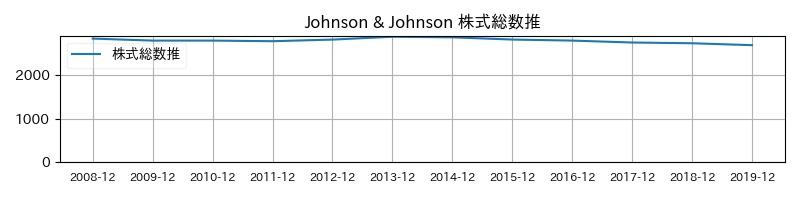 Johnson & Johnson 株式総数推移