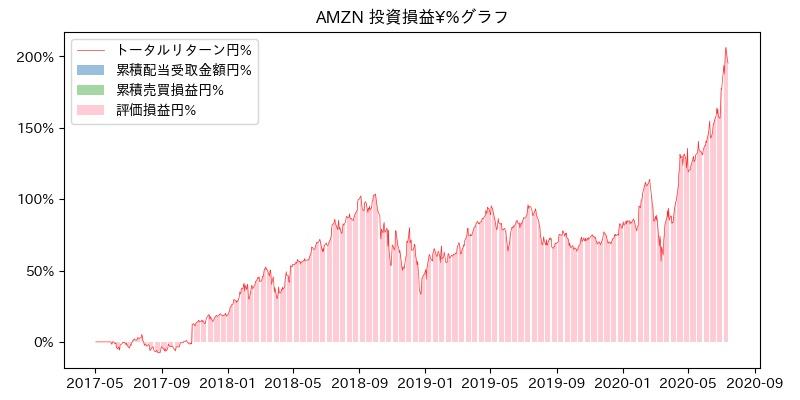 AMZN 投資損益¥%グラフ