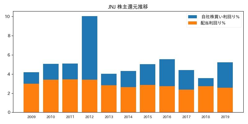 JNJ 株主還元推移
