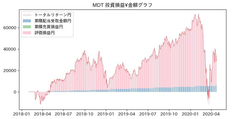 MDT 投資損益¥グラフ
