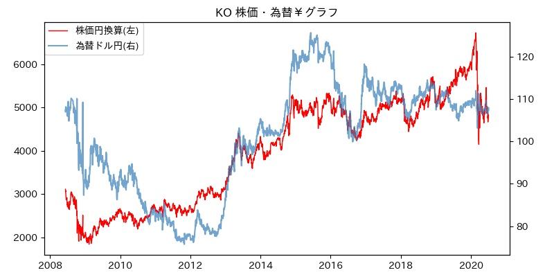 KO 株価・為替¥グラフ