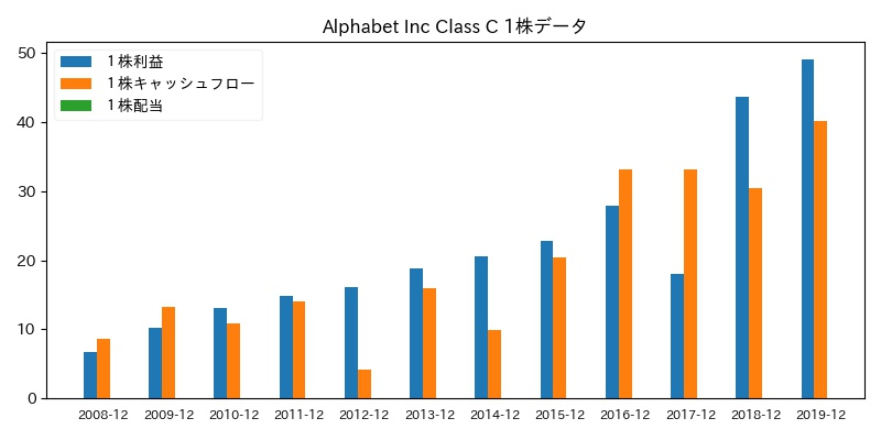 Alphabet Inc Class C 1株データ