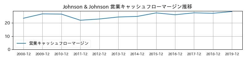 Johnson & Johnson 営業キャッシュフローマージン推移