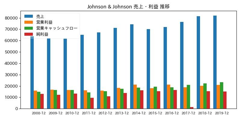Johnson & Johnson 売上・利益 推移