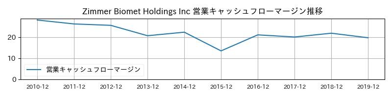 Zimmer Biomet Holdings Inc 営業キャッシュフローマージン推移