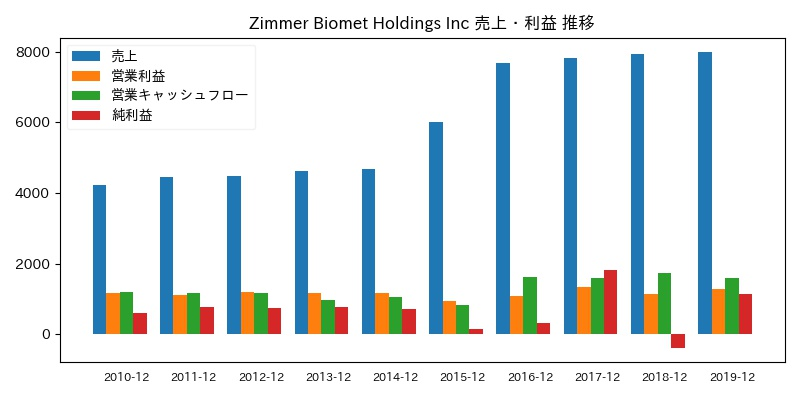 Zimmer Biomet Holdings Inc 売上・利益 推移