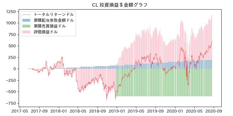 CL 投資損益$グラフ