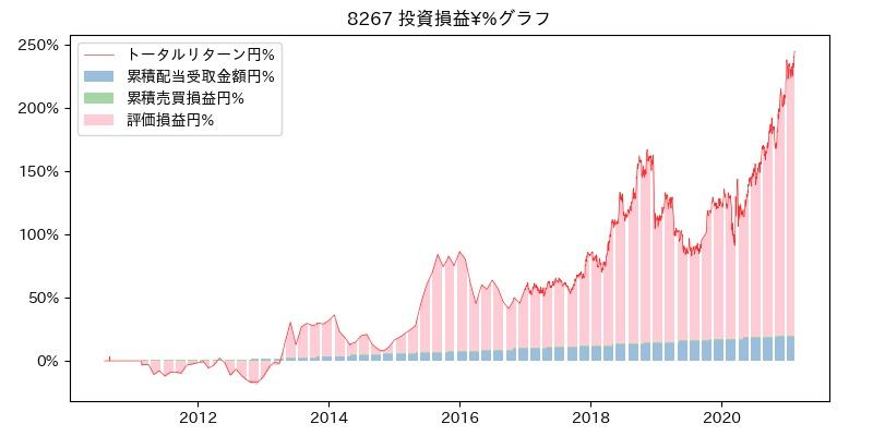 8267 投資損益¥%グラフ