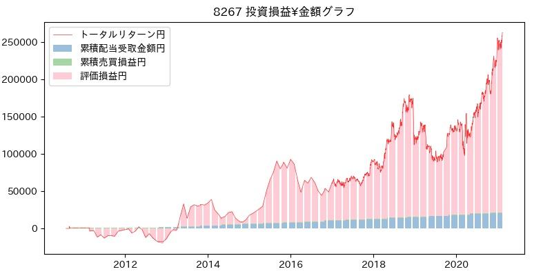 8267 投資損益¥グラフ