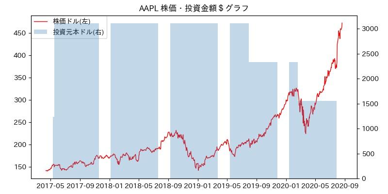 AAPL 株価・投資金額$グラフ