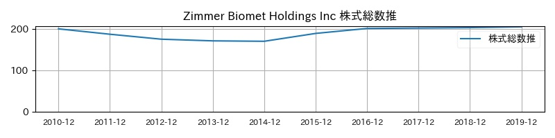 Zimmer Biomet Holdings Inc 株式総数推移