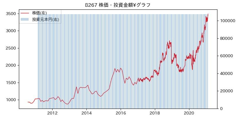 8267 株価・投資金額¥グラフ