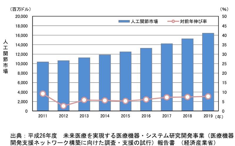 人工関節市場規模