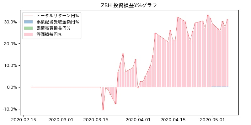 ZBH 投資損益¥%グラフ