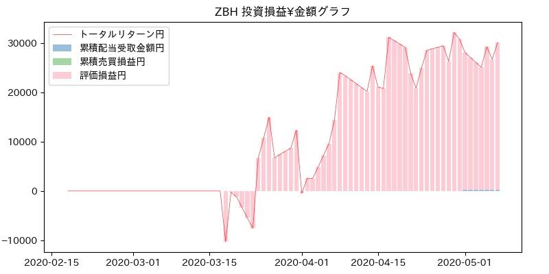 ZBH 投資損益¥グラフ